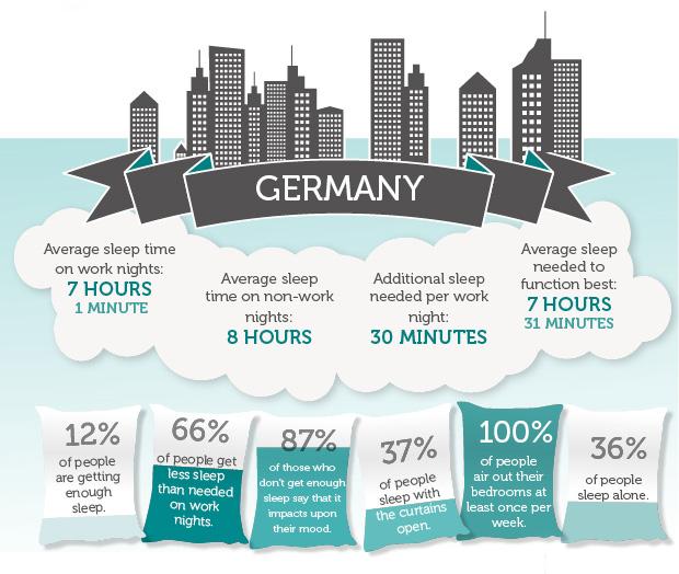 Sleep, Infographic, Mattress Next Day,
