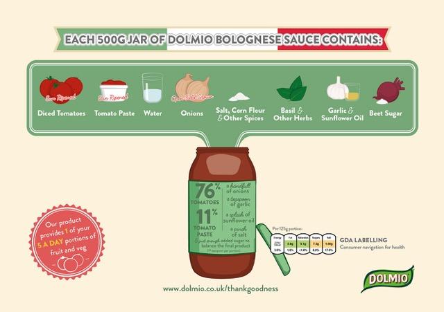 Dolmio, Dolmio ingredients, Dolmio review